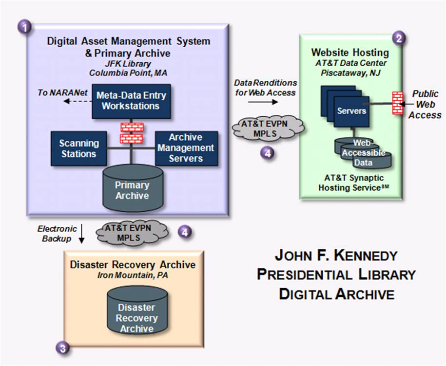 information playground 2011 the primary archive is based on emc s centera and celerra network storage systems and is accessed using emc s documentum enterprise content management