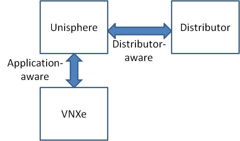 information playground 2011 i ve already mentioned the application aware nature of the protocol between unisphere and the vnxe the unisphere interface for vnxe also has