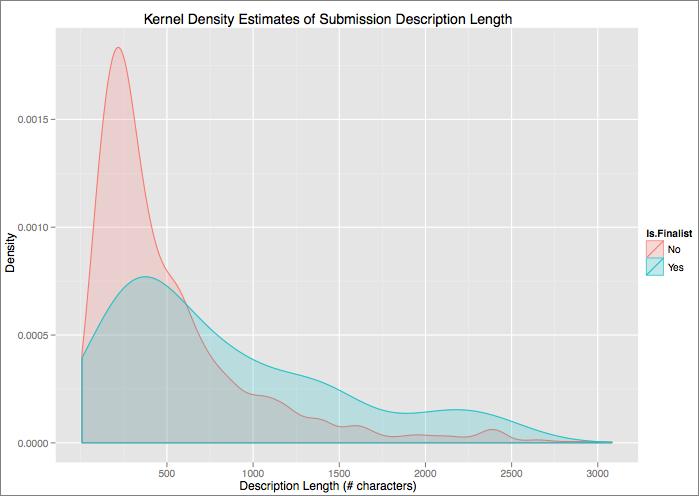 Density Graphs