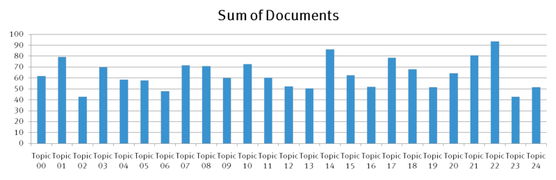 SumOfDocuments