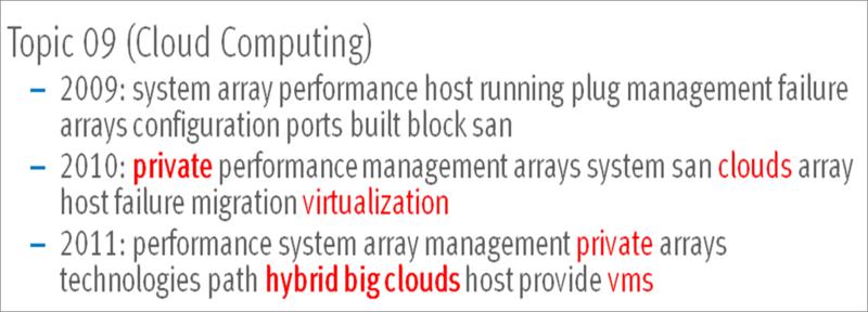 CloudTrends