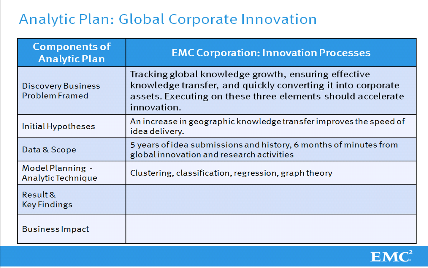 Information Playground Phase Innovation Analytics Creating The - Global business plan template