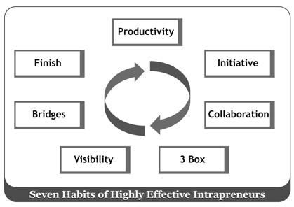 The Seven Habits Of Effective Intrapreneurs Intro Innovation