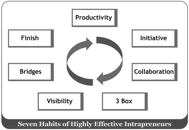 Effective Intrapreneur Habit #2 – Initiative