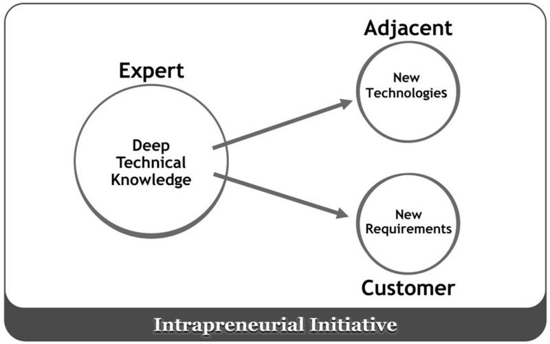 Effective Intrapreneur Habit #2 – Initiative