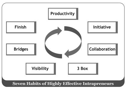 7-habits-intrapreneurs