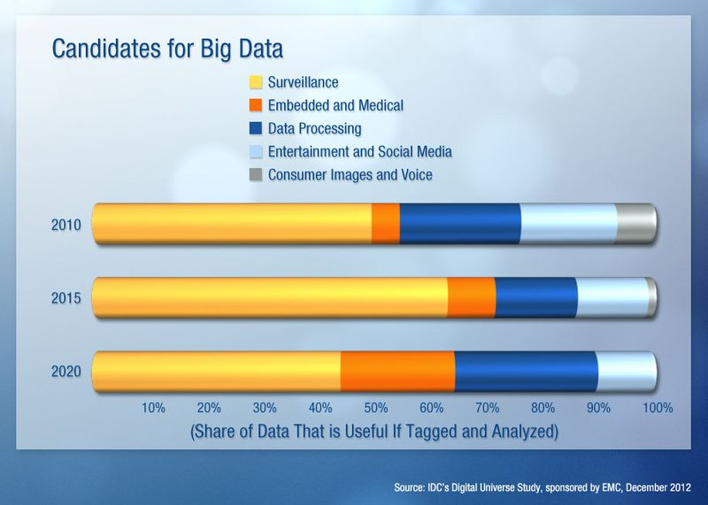 Candidates-for-big-data-lg