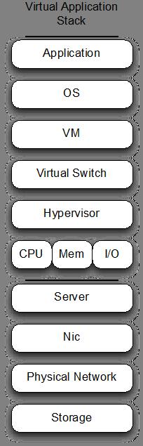 VirtualAppStack