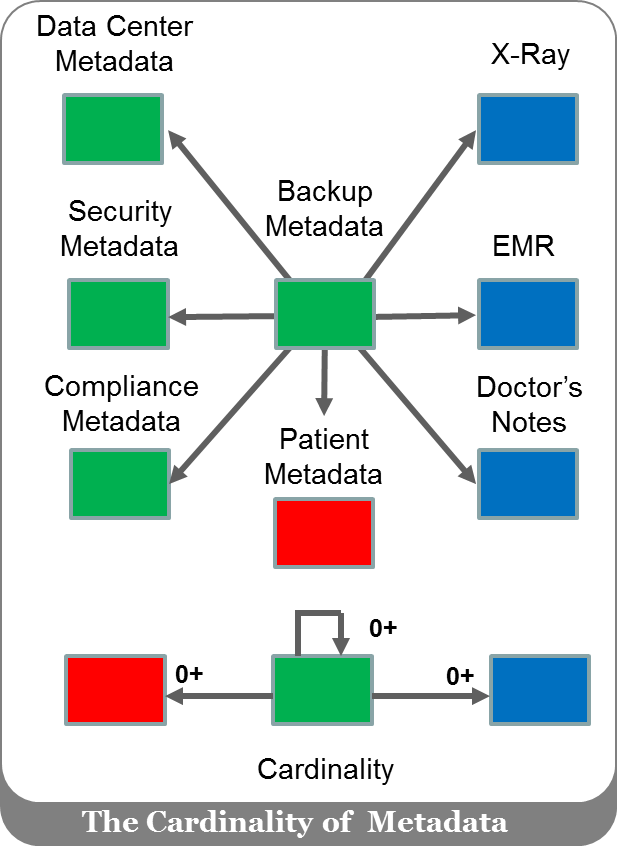 Lication Workloads Were Sending A Continual Stream Of Content Blue And Metadata Red To Block File Object Storage Systems
