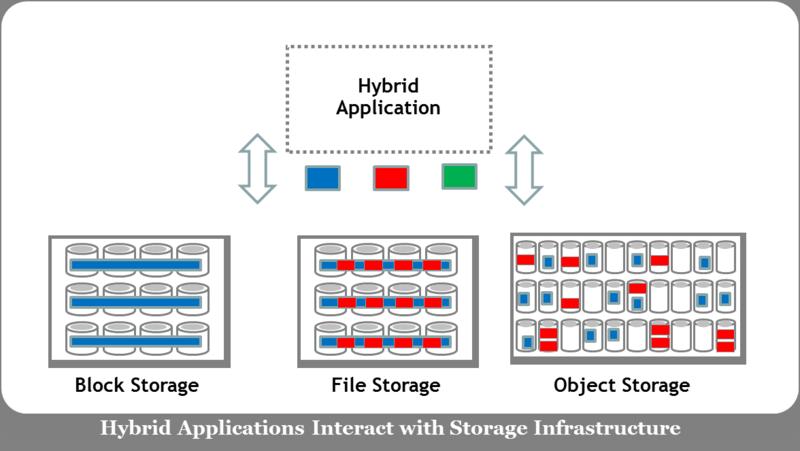HybridAppsandStorageInfrastructure