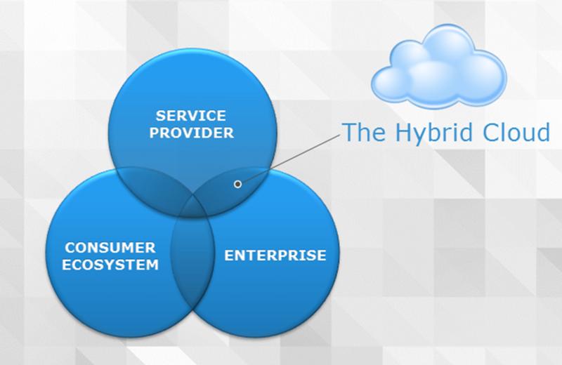 HybridCloud