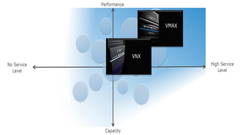 VMAX-VNX