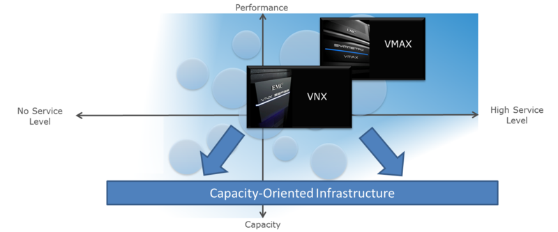 Capacity-Oriented Infrastructure