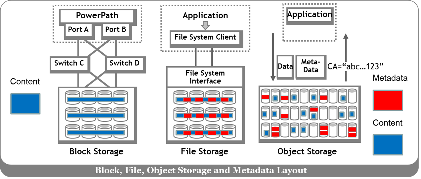 The Diagram Above Ilrates Introduction Of Metadata Awareness Within Modern Storage Systems Lications Were Generating Increasing Amounts