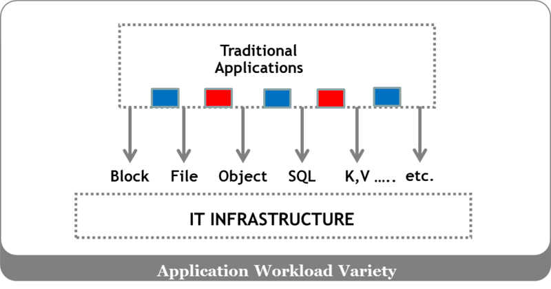 Information Playground: Three Applications in the Data Center
