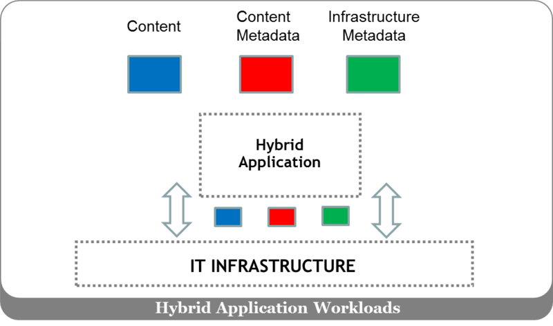 HybridApplicationWorkloads