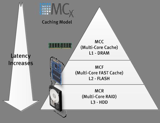 MCXStack