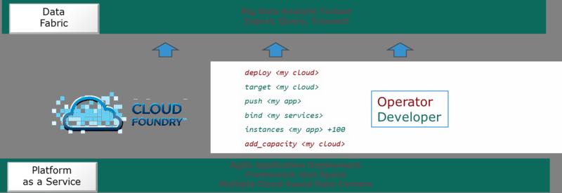 CloudFoundryStack