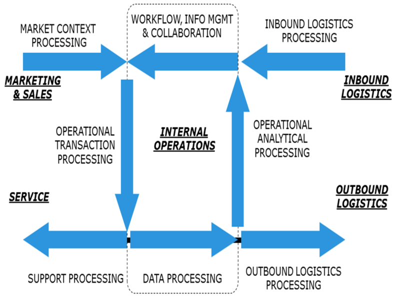 InformationCycle
