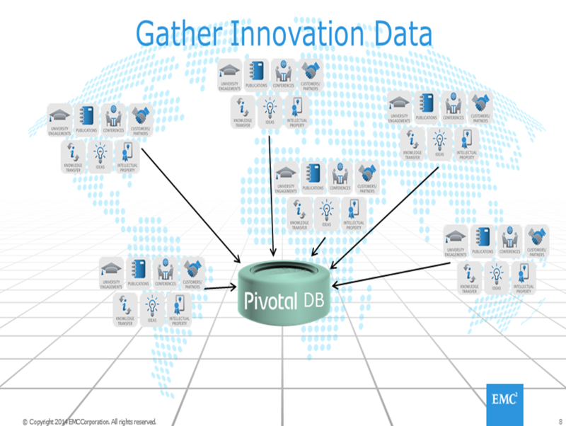 GatherInnovationData2