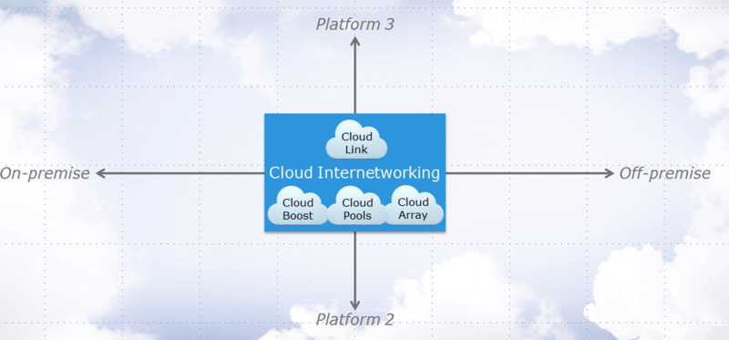 CloudLinkInterNetworkingPools