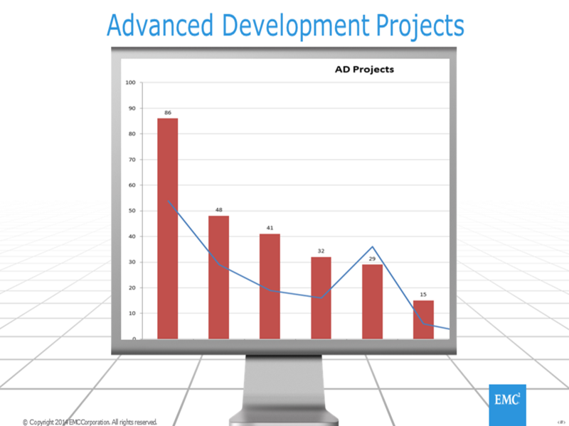 AdvancedDevelopmentProjects