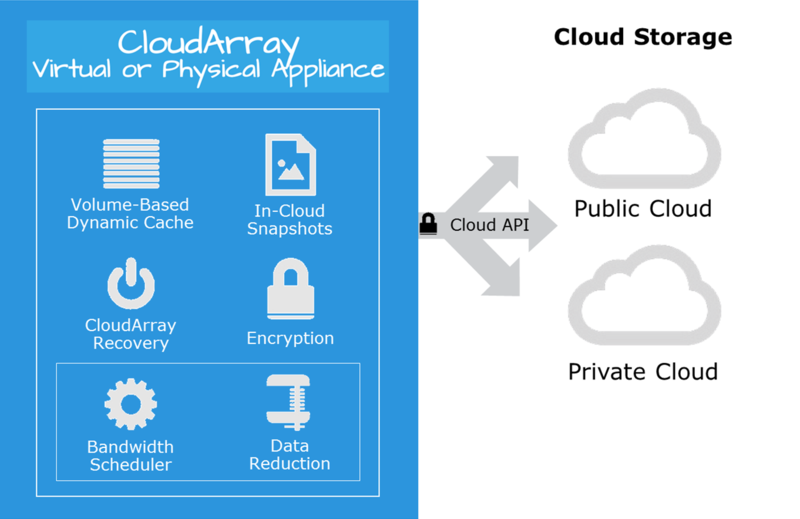 CloudArrayArch