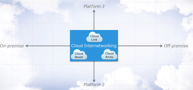 CloudLinkInterNetworkingArray