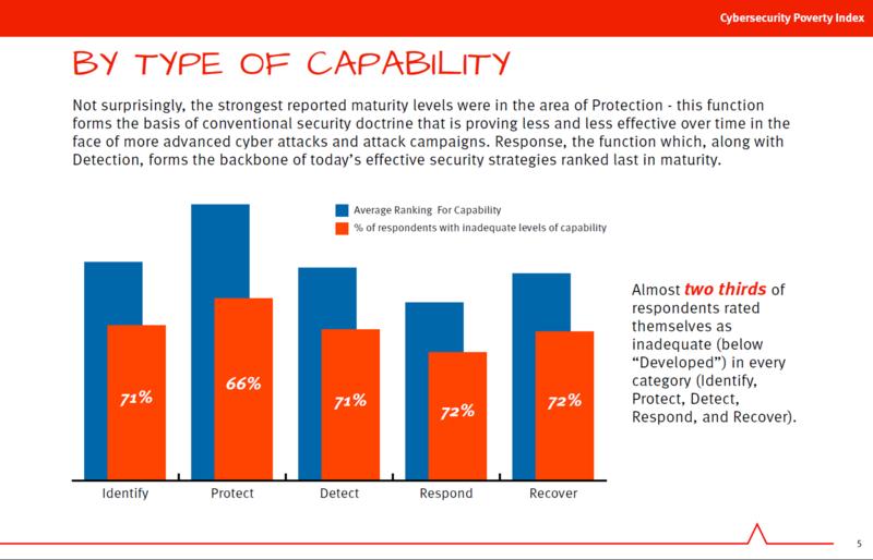 CSF Capability