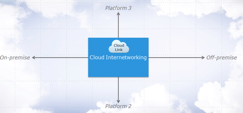 CloudLinkInterNetworking