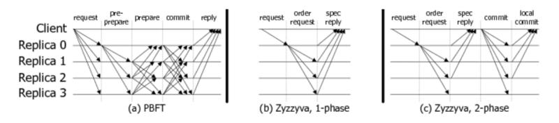 Zyzzyva